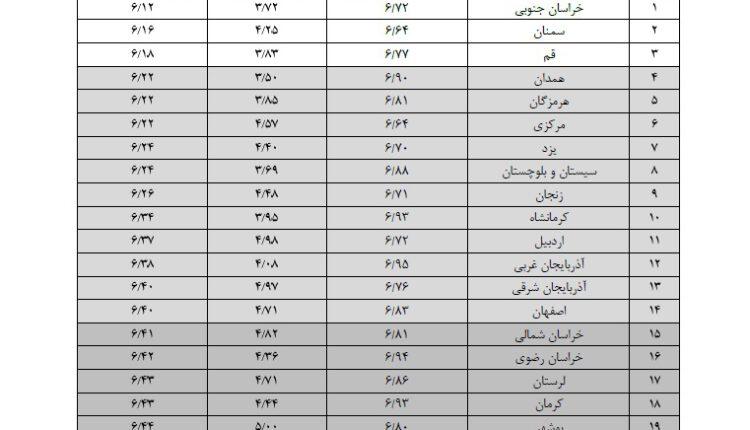 وضعیت نامطلوب کرمان در امنیت سرمایه گذاری