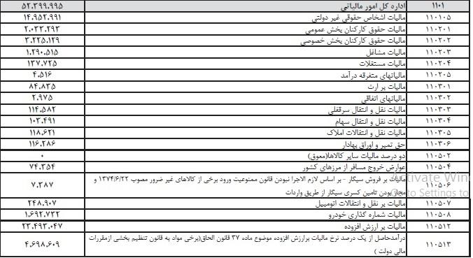 جدول درآمد مالیاتی دولت از استان کرمان/ ارقام به میلیون ریال است