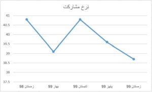 نرخ مشارکت اقتصادی استان کرمان