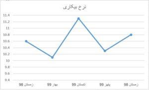 نرخ بیکاری در استان کرمان